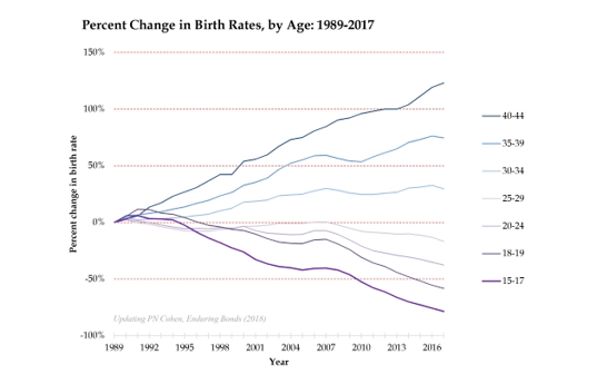Yes, Millennials Are A 'Risk Averse Generation' - birth rates