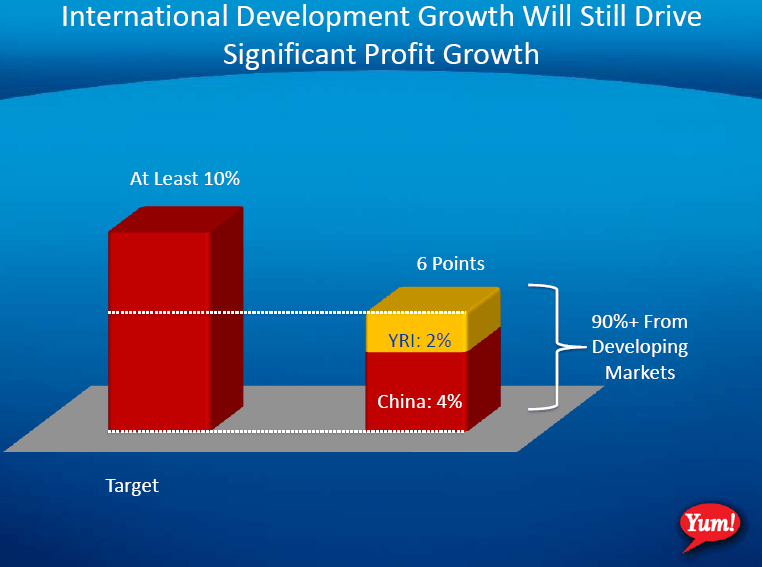 YUM – CHINA DEPENDENT - YUM EPS growth int l development