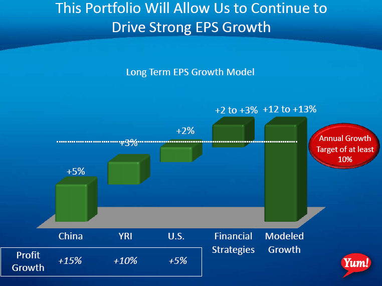 YUM – CHINA DEPENDENT - YUM EPS ongoing growth model