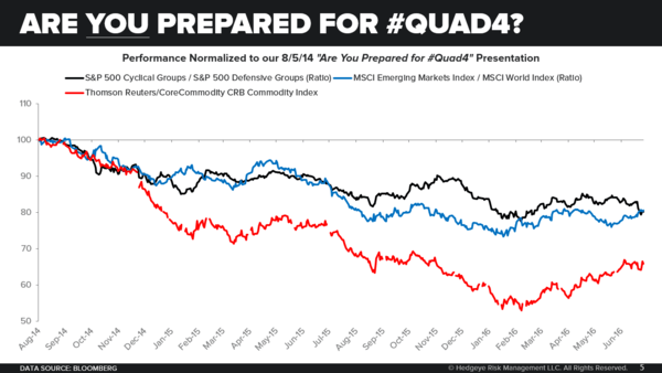 A How-To Guide For Navigating #Quad4 - Chart of the Day