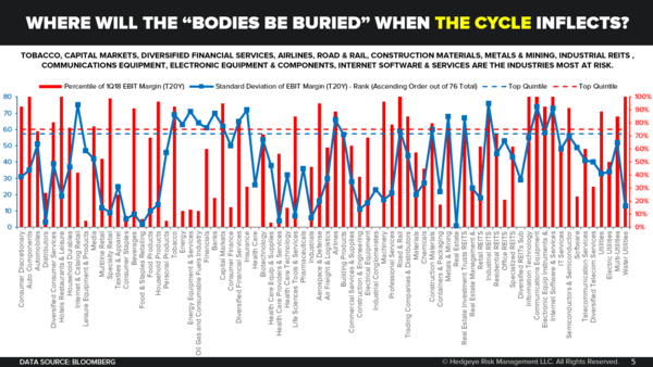 "CHART OF THE DAY: Where Will the ""Bodies Be Buried"" When the Cycle Inflects? - Chart of the Day"
