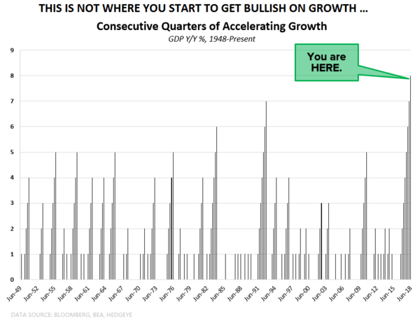 CHART OF THE DAY: Growth? This Isn't Where You Get Bullish - CoD GDP