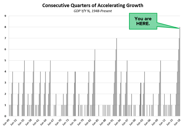 It's Official: 8 Straight Quarters of GDP Accelerating - gdp1