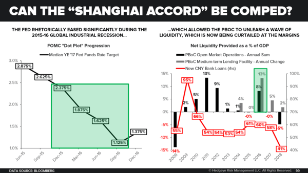 Monthly Macro Themes Monitor: Big Data vs. Big Hypotheticals - Can the Shanghai Accord Be Comped