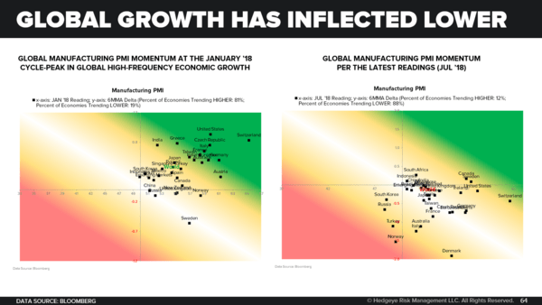 Monthly Macro Themes Monitor: Big Data vs. Big Hypotheticals - Global Growth Has Inflected Lower