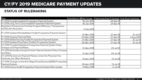 MEDICARE RULE-A-RAMA | CMS FINALIZES 1.8 PERCENT HOSPICE PAYMENT INCREASE; OTHERWISE A SNOOZE-FEST - Hospice Update1