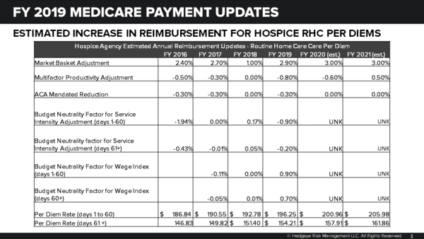 MEDICARE RULE-A-RAMA | CMS FINALIZES 1.8 PERCENT HOSPICE PAYMENT INCREASE; OTHERWISE A SNOOZE-FEST - Hospice Update2