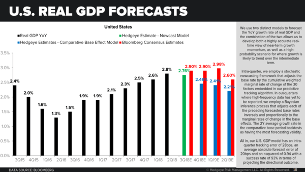 ICYMI: Our Market 'Road Map' Has Changed (Demonstrably) - GDP yoy