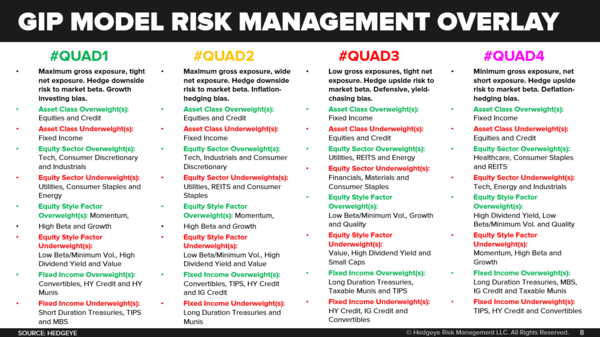 ICYMI: Our Market 'Road Map' Has Changed (Demonstrably) - GIP Model Risk Management Process