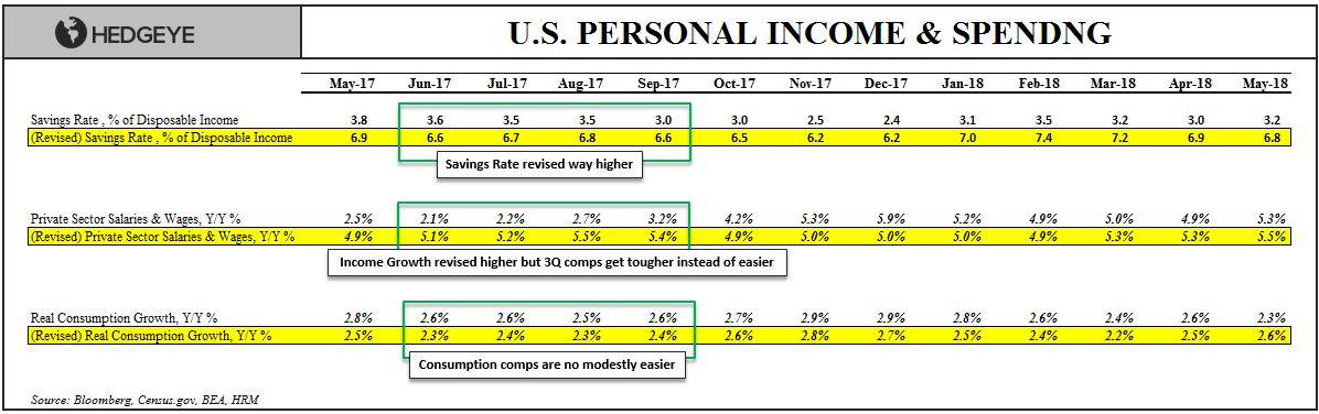 Chart Of The Day Savings Rate Income Growth Consumption Growth