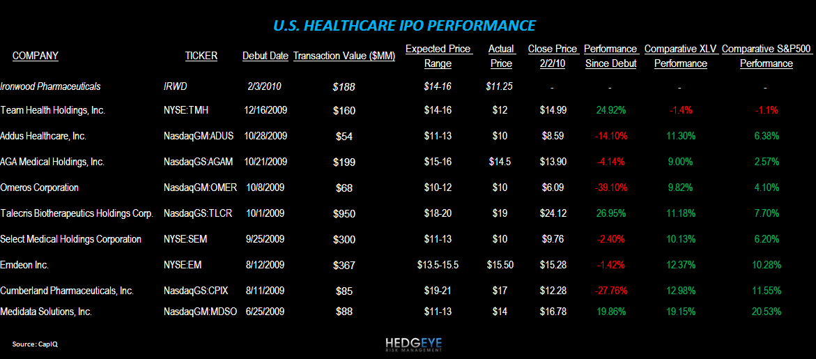Capital Markets Risk Management: Biotech IPO's - US HC IPO Performance