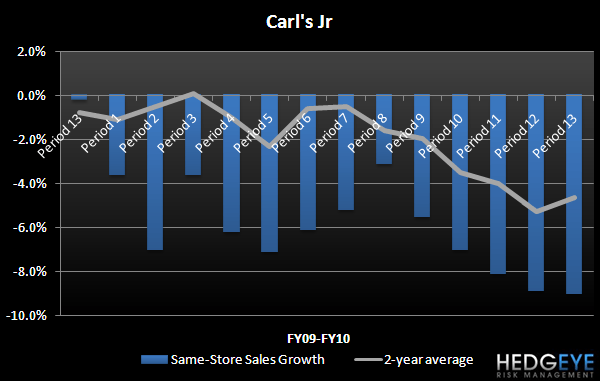 CKR – TOPLINE TRENDS IMPAIRING MARGIN GROWTH - CKR Carl s Jr Period 13