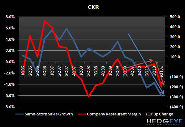 CKR – TOPLINE TRENDS IMPAIRING MARGIN GROWTH - CKR margin vs SSS 4Q10E