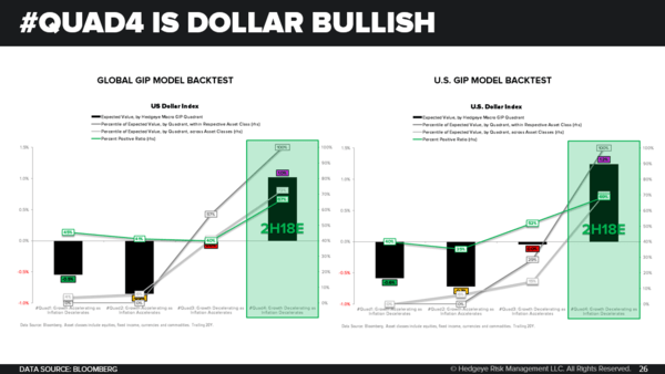 CHART OF THE DAY: The Best Environment to Be Long U.S. Dollars Is... - 08.09.18 EL Chart