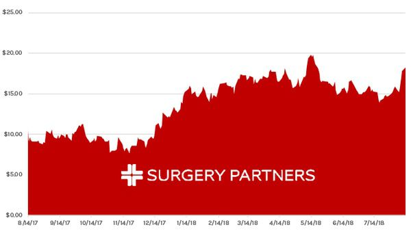 Stock Report: Surgery Partners (SGRY) - HE SGRY chart 08 13 18