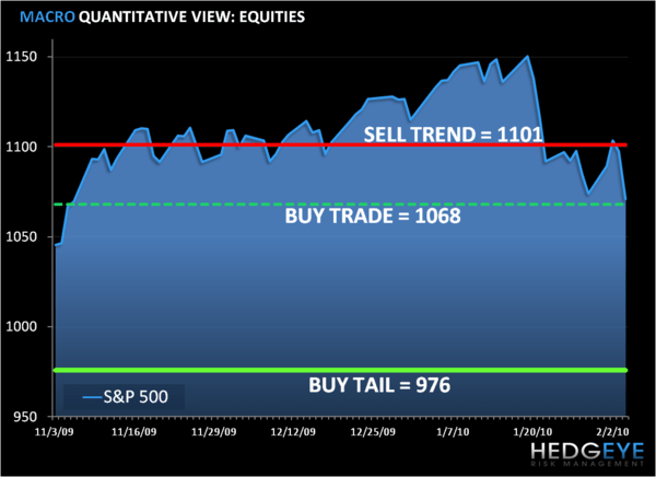 Risk Management Time: SP500 Levels, Refreshed...  - zeechart