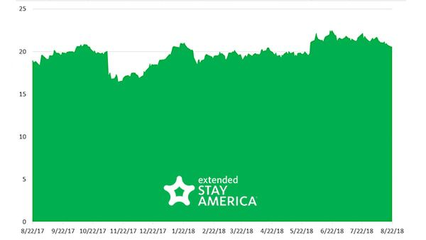 Stock Report: Extended Stay America (STAY) - STAY Chart