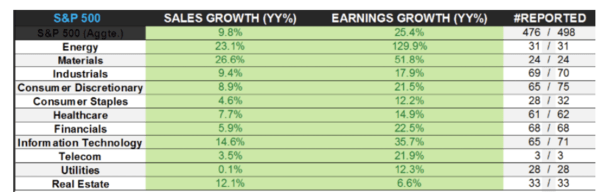 The (Not So Rosy) Outlook for S&P 500 Earnings - sp