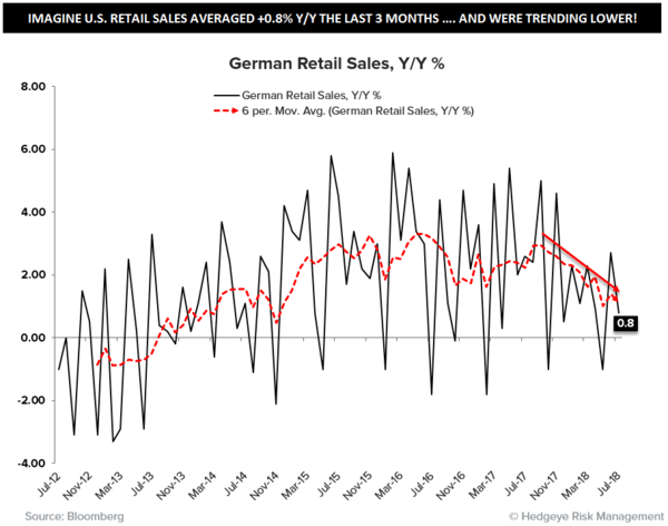 CHART OF THE DAY: German Growth Slowing - CoD German Retail Sales