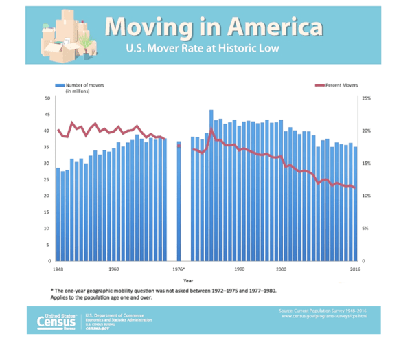 Staying Put: Why American Families Aren't Moving As Much - z 7
