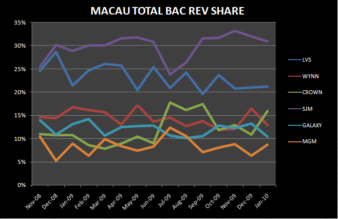 MACAU JANUARY DETAIL - Macau Total Bac Rev Share  Feb 2010
