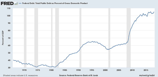 "Is the United States a ""AAA"" Credit? - fed debt"