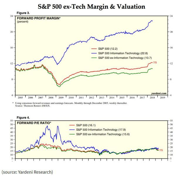 Lacalle: Why I Believe the US Stock Market Is Cheap Vs Others - zap 1