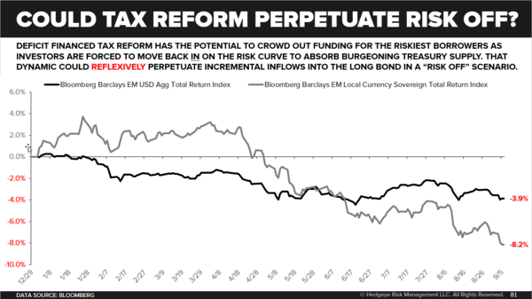 CHART OF THE DAY: An Underappreciated Financial Market Risk - Could Tax Reform Perpetuate Risk Off