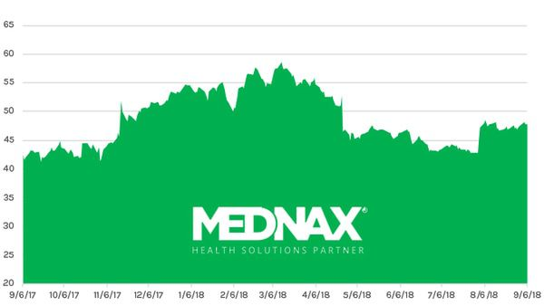Stock Report: Mednax (MD) - HE II MD chart 09 07 18
