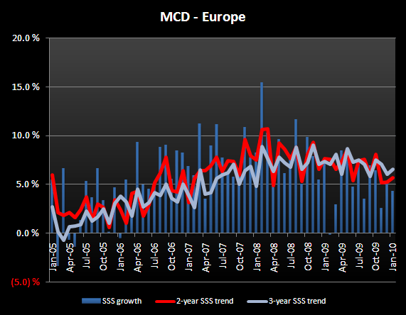 MCD – U.S. SSS SLIGHTLY BELOW EXPECTATIONS - MCD Europe