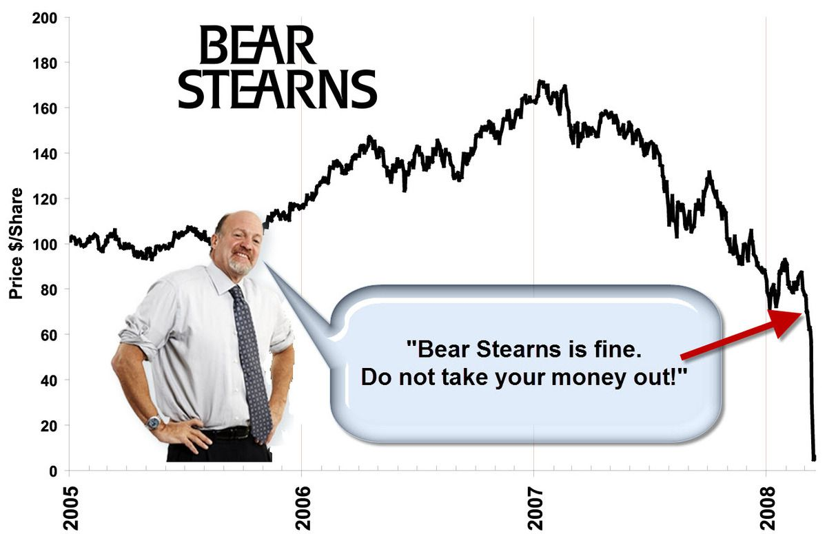 Image result for bear stearns stock chart