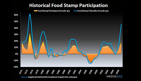 R3: SNAP Participation Growth Slowing - Food Stamps Historical