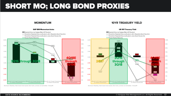 CHART OF THE DAY: Short Mo, Long Bond Proxies - Chart of the Day