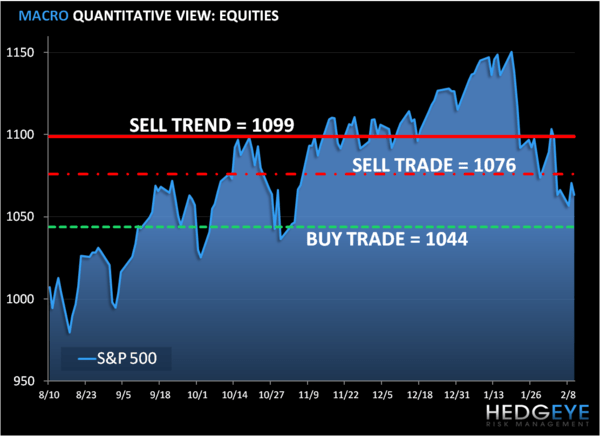 Risk Management Time: SP500 Levels, Refreshed...  - lsp
