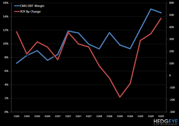 CMG – WHERE TO FROM HERE? - CMG ebit margin 3Q09