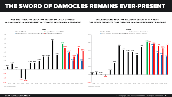 CHART OF THE DAY: How Hawkish Can Central Planners Get? - The Sword of Damocles Remains Ever Present