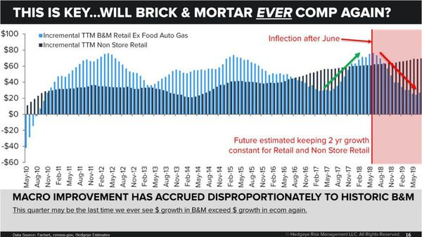 One of the Most Remarkable Charts In Retail - zmac