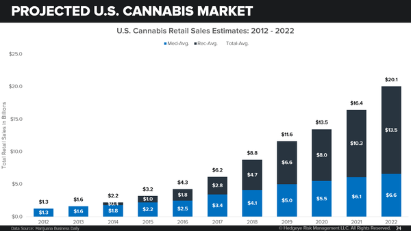 Hedgeye Launching Cannabis Sector Coverage - zso