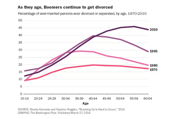 Millennials Are Killing Divorce - howe1