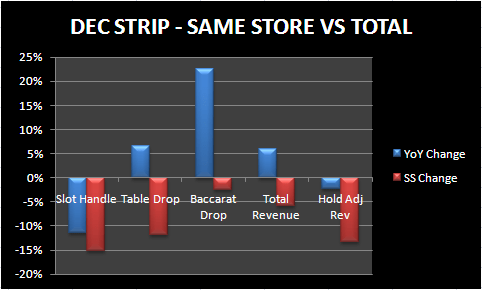 DECEIVING DECEMBER ON THE STRIP - dec strip ss metrics