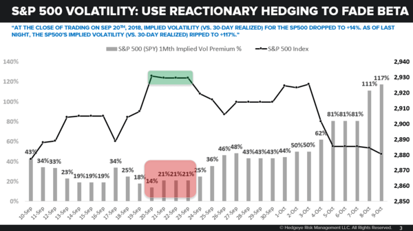 CHART OF THE DAY: Why Investors Should Closely Monitor Volatility - 10.10.19 EL Chart