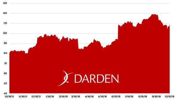 Stock Report: Darden Restaurants (DRI) - HE DRI chart 10 16 18
