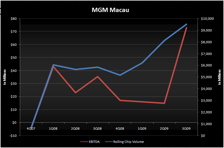 MGM MACAU IPO SHOULD BE A FOCUS - MGM Macau