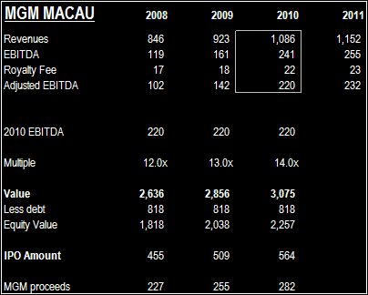 MGM MACAU IPO SHOULD BE A FOCUS - MGM Macau Chart