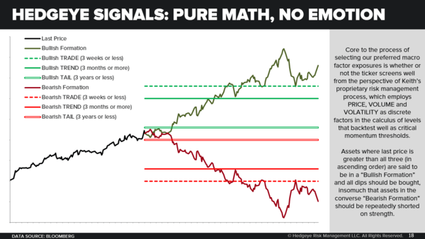 CHART OF THE DAY: Pure Math, No Emotion --> Hedgeye Signals - 10.17.18 EL Chart