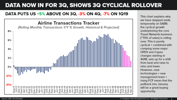 SABR | Data Shows Beginning of Cyclical Rollover - SABR Transactions New