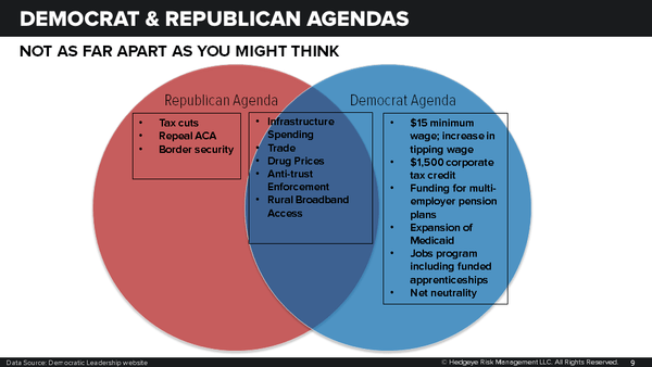 CHART OF THE DAY: Democrat + GOP Agendas (Not As Far Apart As You May Think) - Midterm Preview   Venn