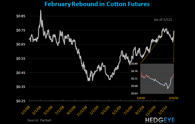 February Rebound in Cotton - Cotton 2 10