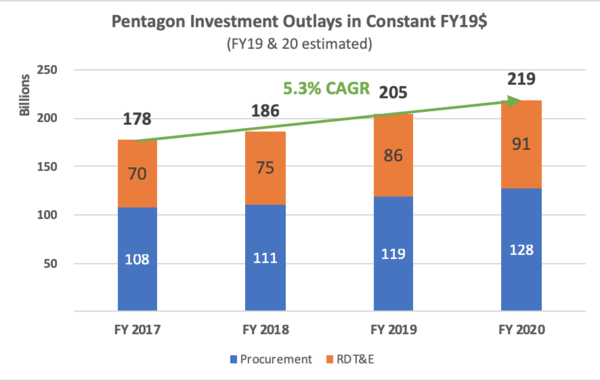 FY 2020 WILL BE AN INFLECTION POINT IN THE PENTAGON BUDGET - Screen Shot 2018 10 31 at 10.00.48 PM
