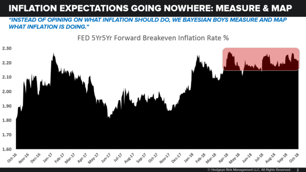 CHART OF THE DAY: What Mr. Market Says About Inflation - 10.22.18 EL Chart